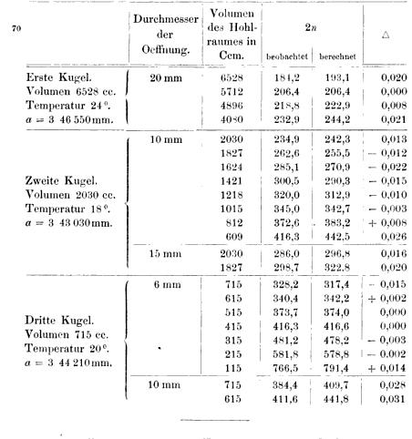 [ocr errors][table]