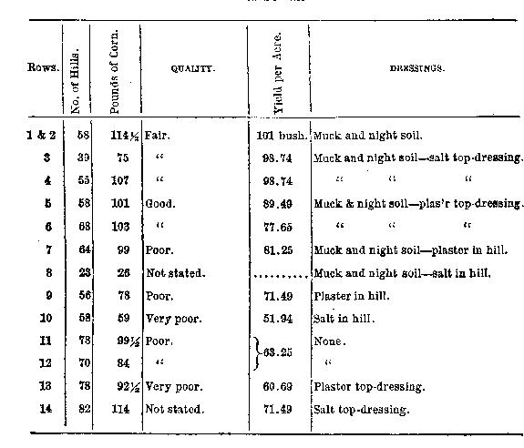 [merged small][ocr errors][merged small][merged small][table][merged small][ocr errors][merged small][ocr errors][ocr errors][ocr errors][merged small]